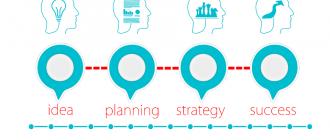 Как написать бизнес-план для вашего бизнеса
